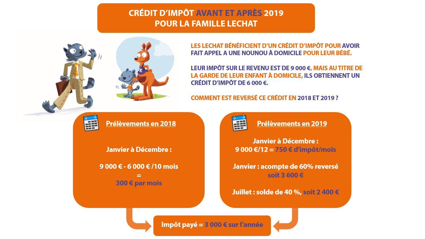 Garde D Enfants Et Credit D Impots Kangourou Kids